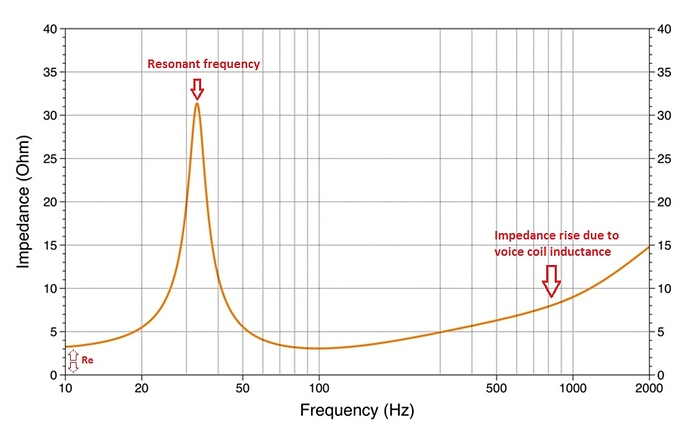 impedance-chart-explained